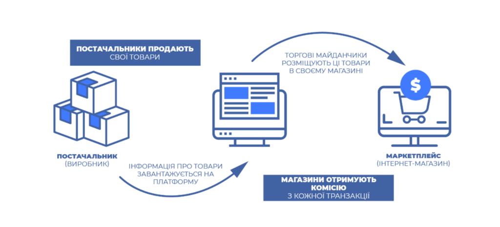 WareTeka стала партнером платформы для продажи товаров HUBBER - 2