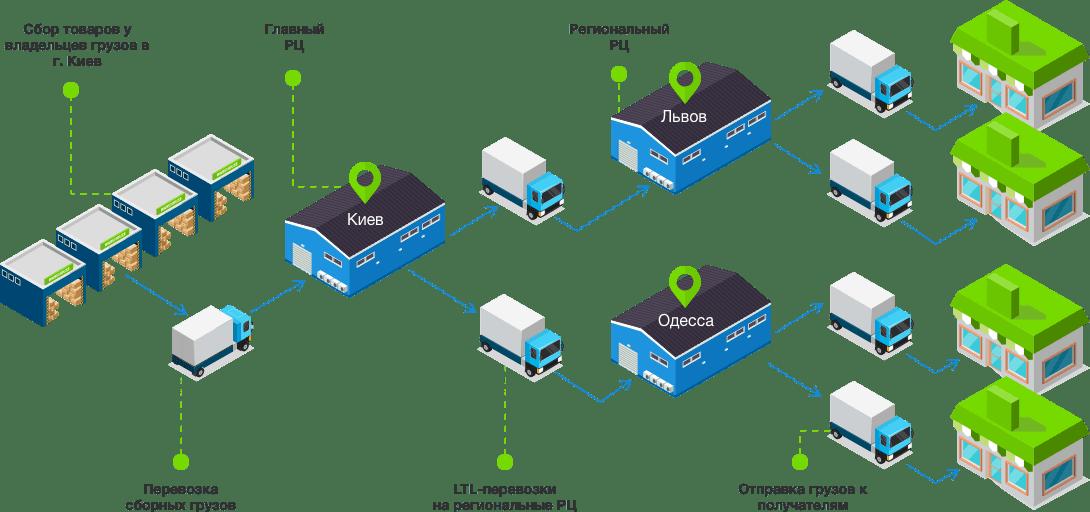 Перевозка сборных грузов по Украине - 3