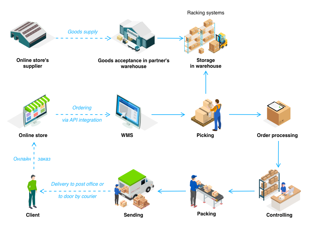 What is fulfillment and why should eCommerce try the service? - 3